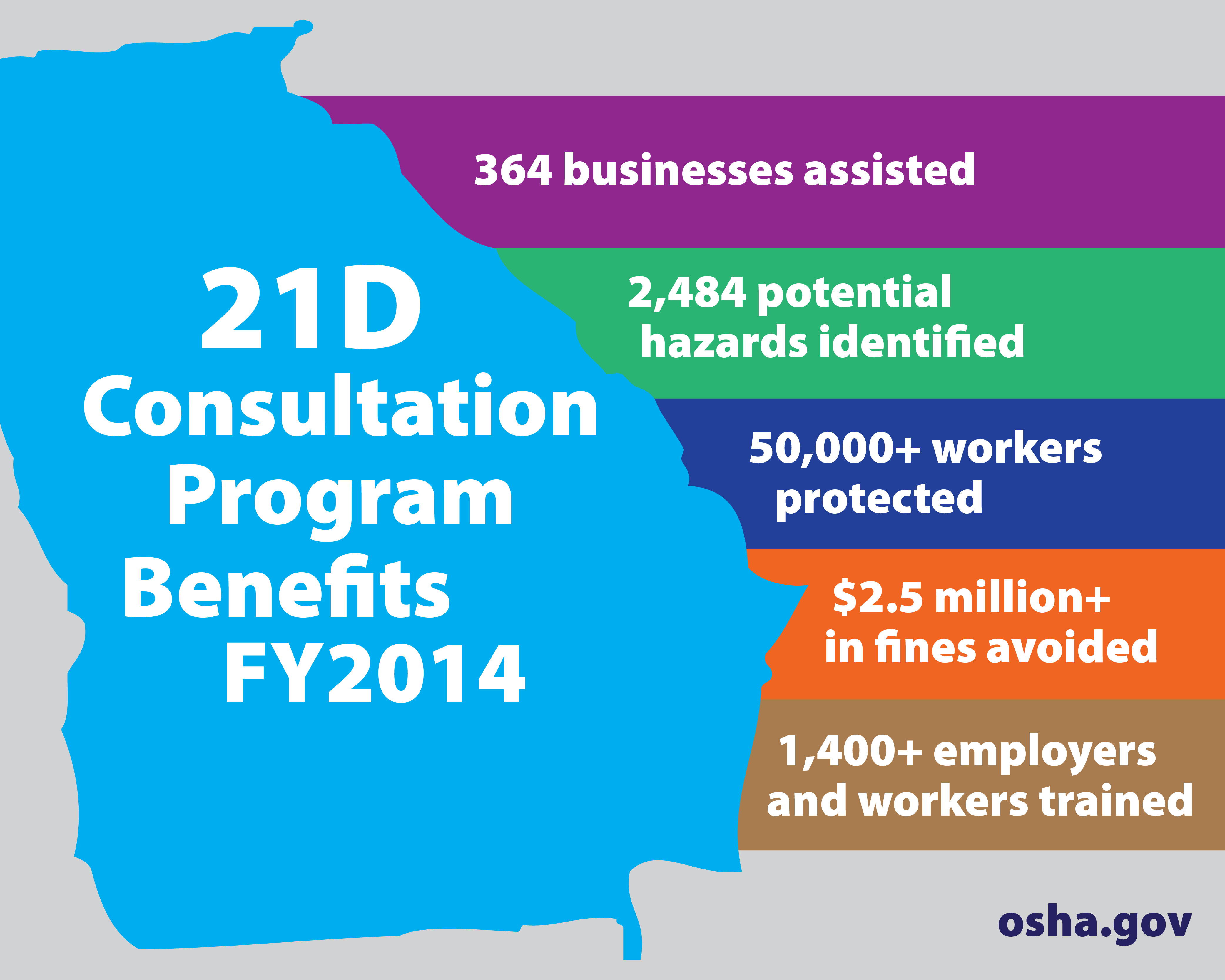 21D consultation program benefits FY2014 - 364 businesses assisted, 2,484 potential hazards identified, 50,000+ workers protected, $2.5 million+ in fines avoided, 1,400+ employers and workers trained.