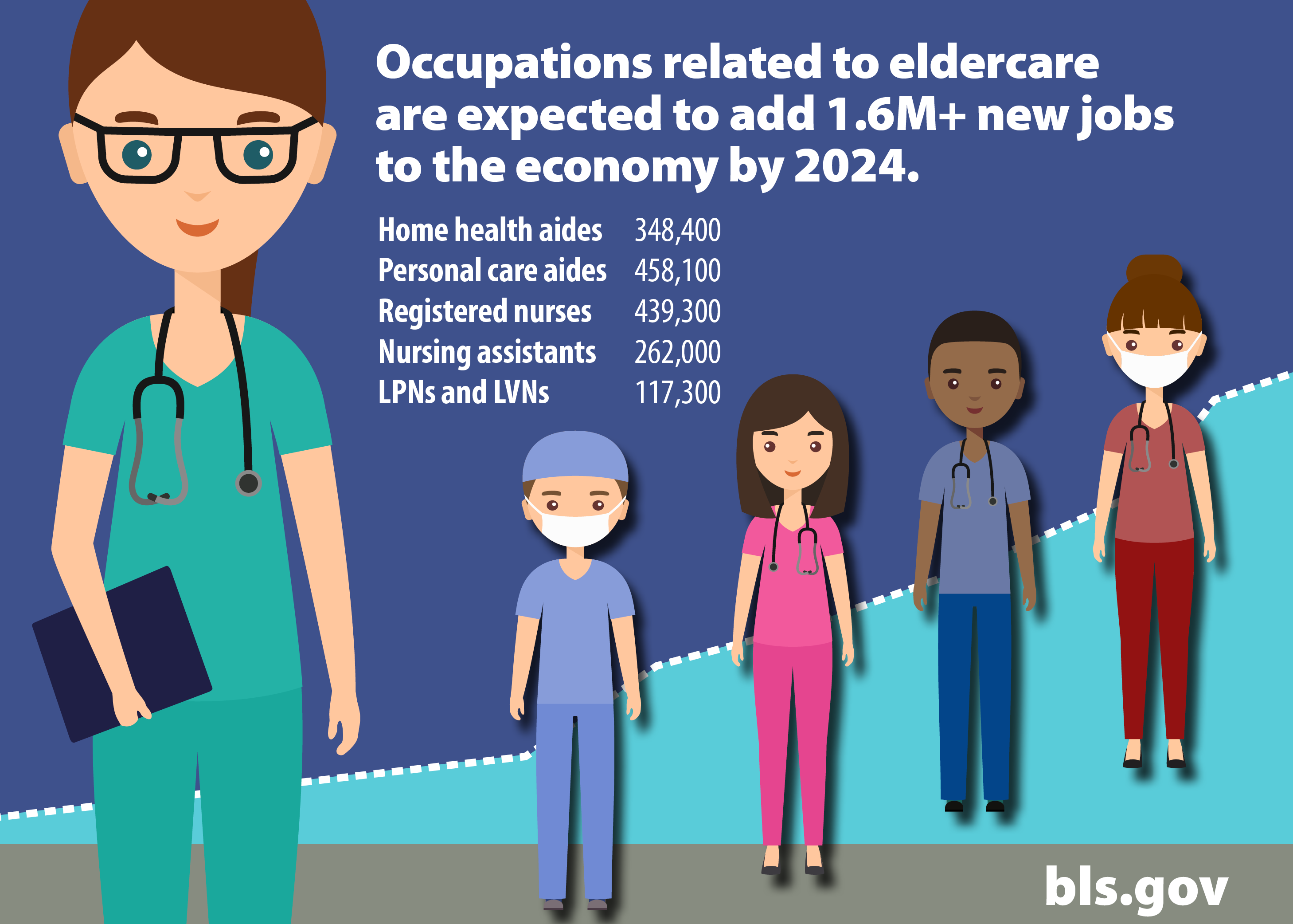 Occupations related to eldercare will