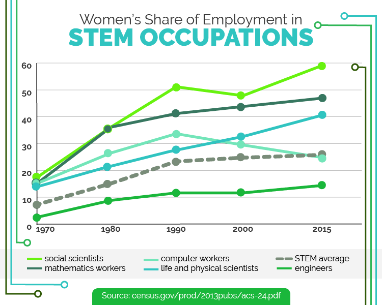 Women's share of employment in STEM occupations