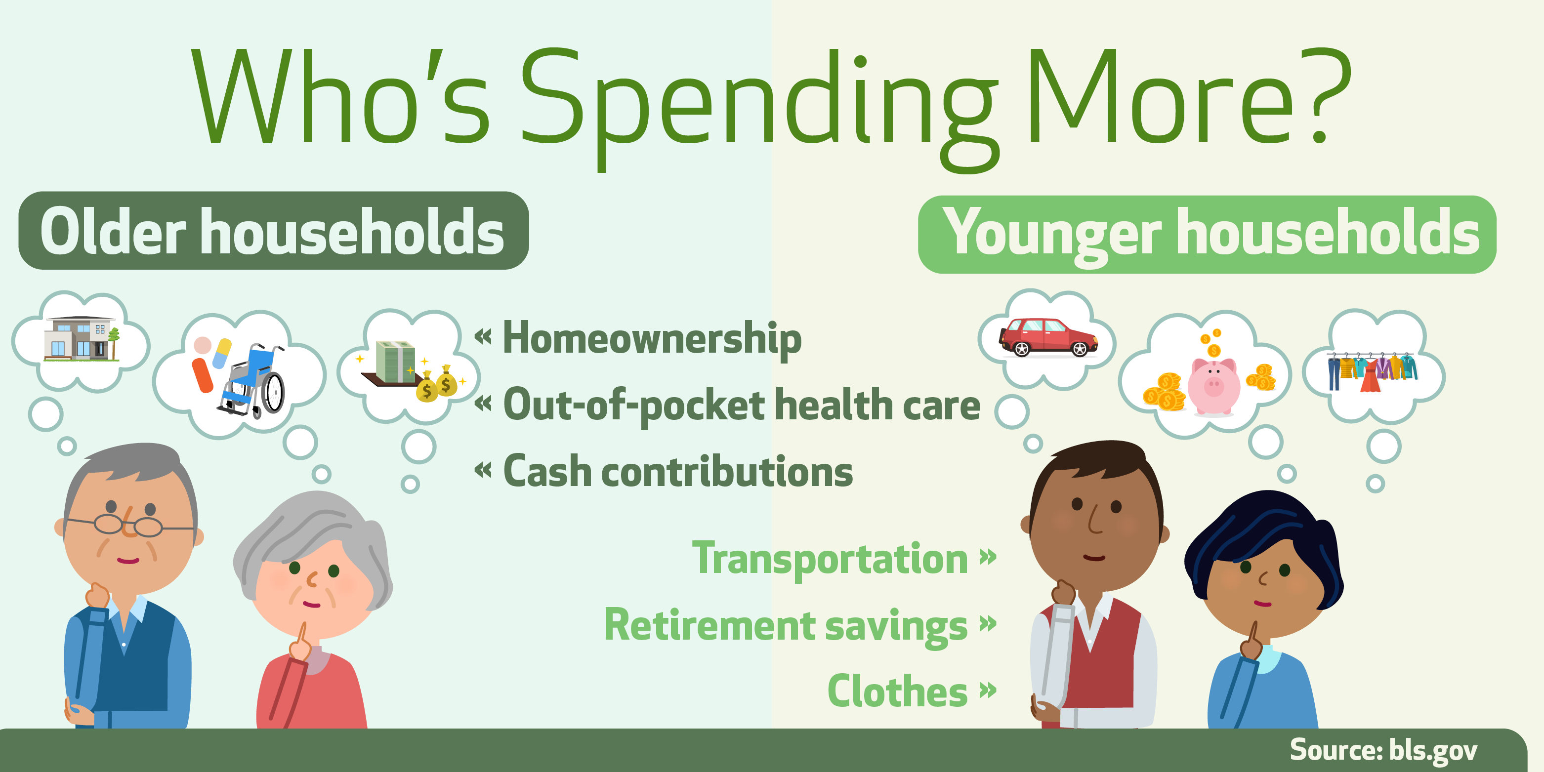 Who's spending more - older households or younger?