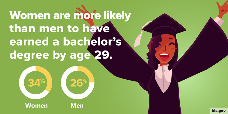 Women are more likely than men to have earned a bachelor's degree by age 29. Women: 34%. Men: 26%.