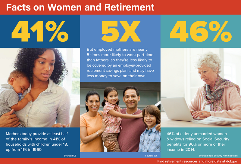 Graphic with facts about women and retirement. Full text available at end of blog post.