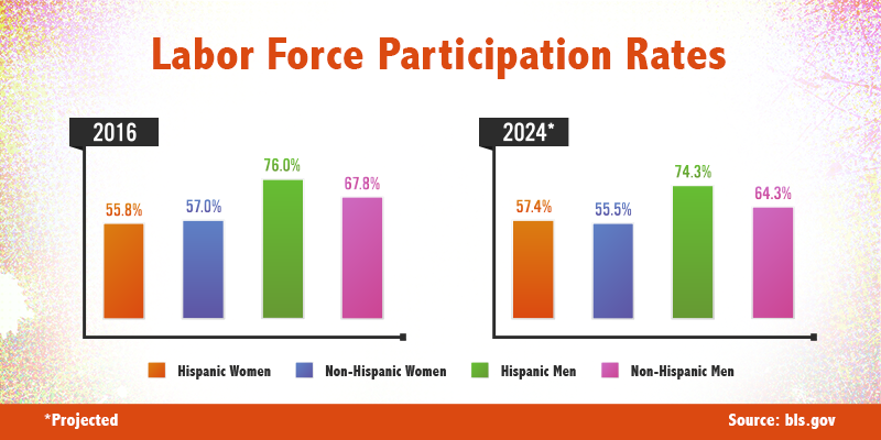 Chart showing labor force participation rates for different demographics