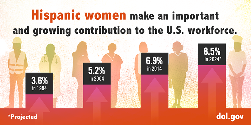 Chart showing that Hispanic women are making up an increasing portion of the U.S. labor force