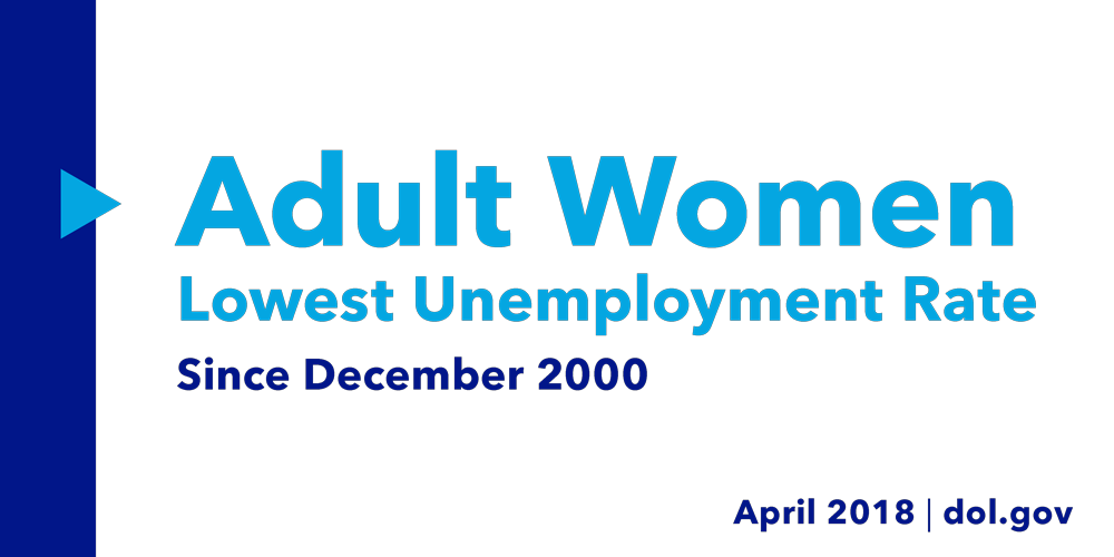 Adult Women Had Their Lowest Unemployment Rate Since December 2000