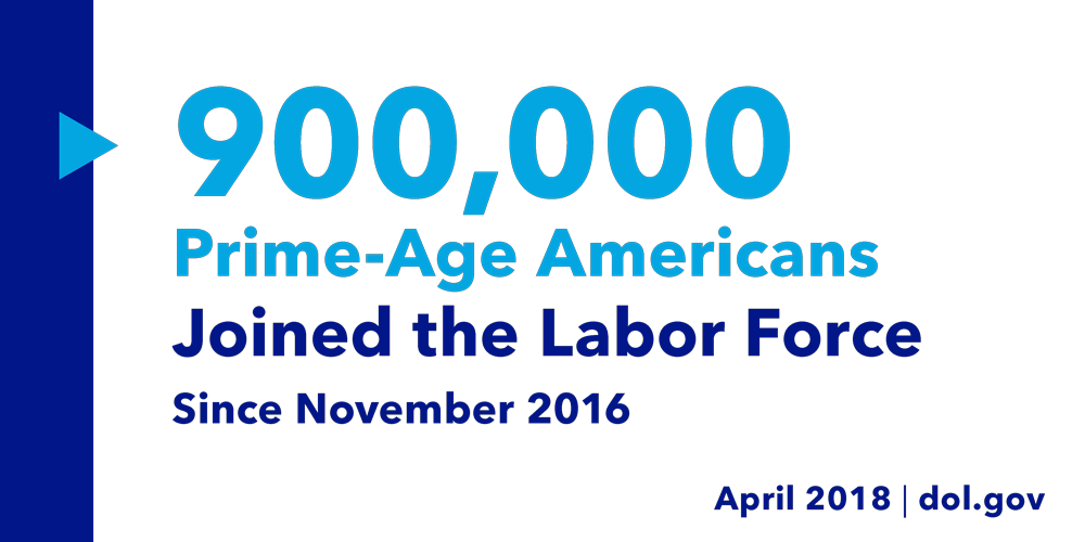 900,000 Prime-Age Americans Joined the Labor Force Since November 2016