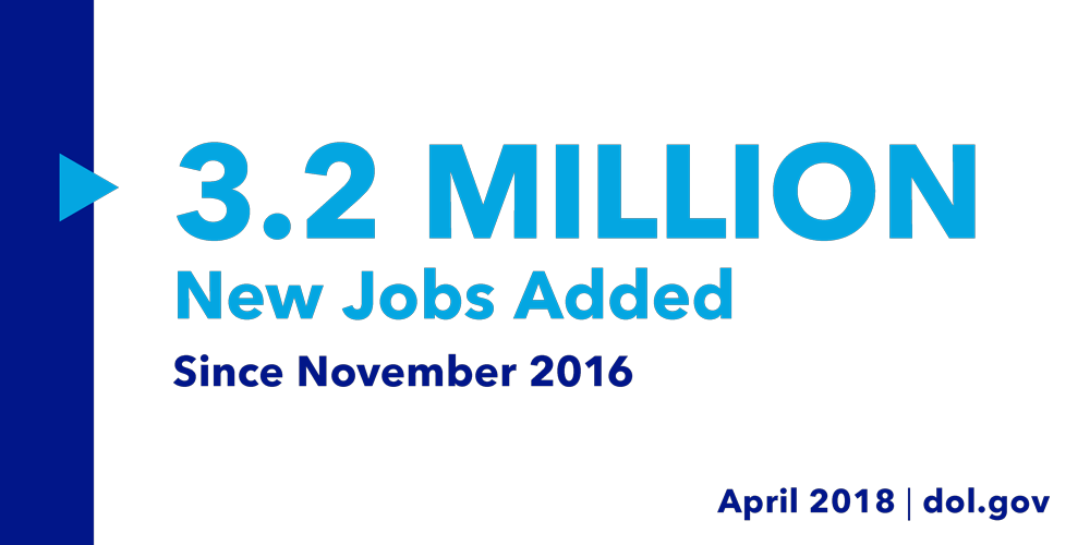 3.2 Million New Jobs Have Been Created Since November 2016