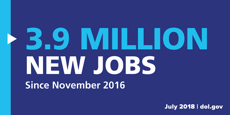 A total of 3.9 million new jobs have been created since November 2016 (July 2018).