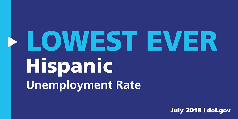 The Hispanic unemployment rate set a new record low for the second month in a row, at 4.5 percent.