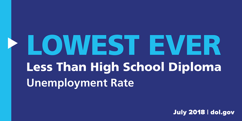 The unemployment rate for workers with less than a high school diploma is the lowest ever.