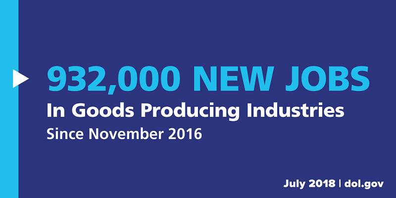 932,000 new jobs have been created in goods-producing industries since November 2016, including 431,000 in construction and 412,000 in manufacturing (July 2018).