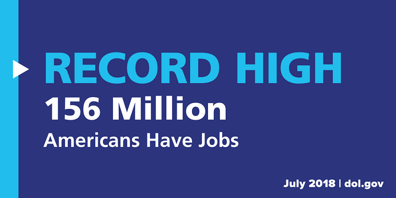 A record high 156 million Americans have jobs (July 2018).