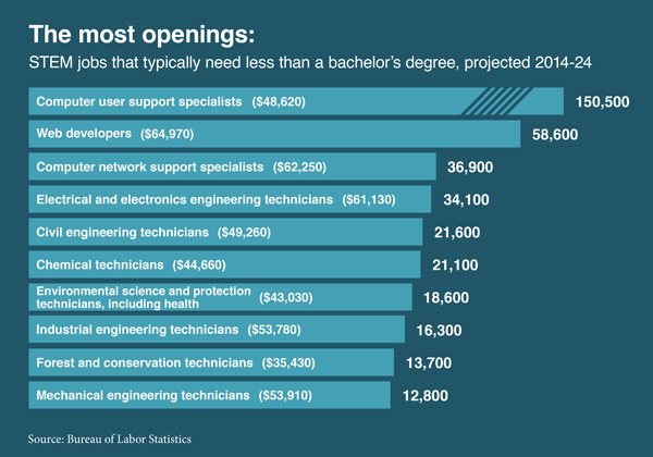 Chart showing STEM jobs that don't need a bachelor's degree and that have the most projected openings, 2014 to 2024.