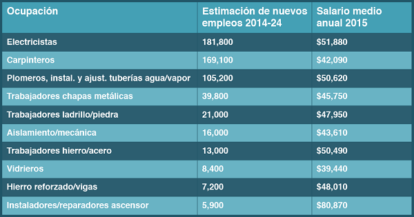 Chart in Spanish showing occupations in construction