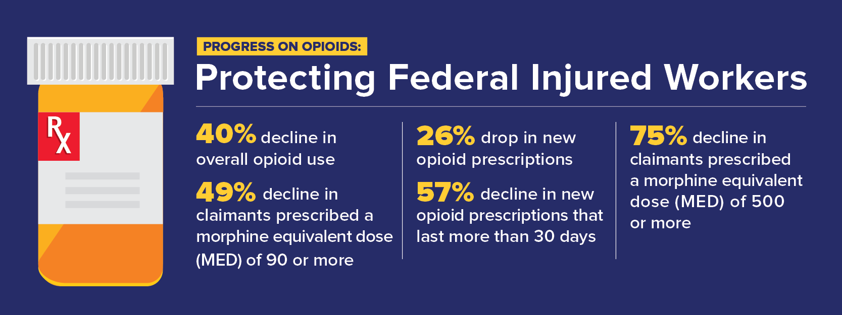 Infographic showing progress on protecting federal injured workers