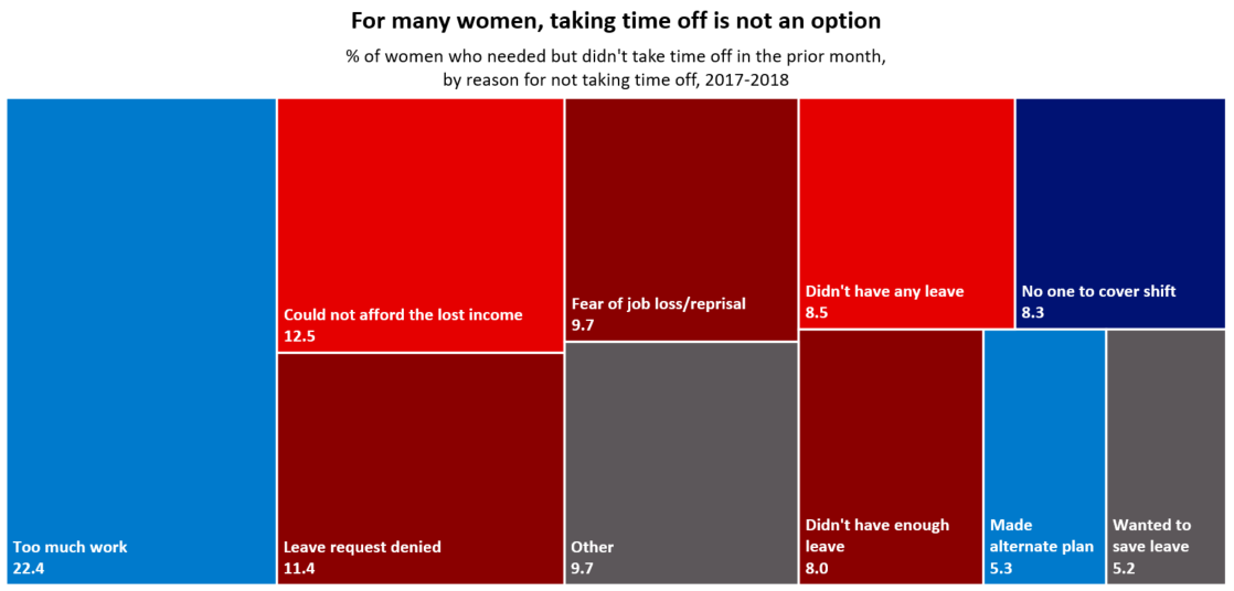percent of women who needed leave but didnt take any