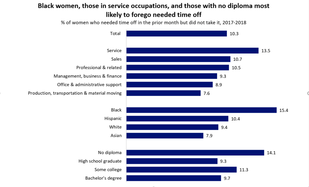 Chart 1 shows which women are most likely to forego time off. The complete text for chart 1 is available at the bottom of the post.