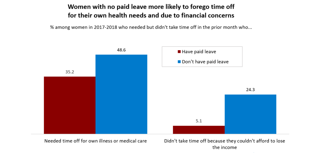 women with no paid leave