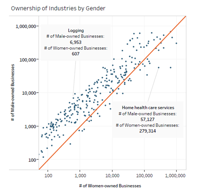 Chart showing the ownership of industries by gender