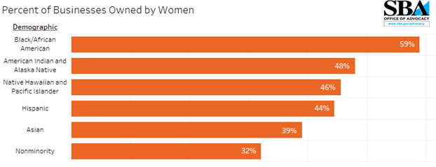 Chart showing percent of women business owners by demographic