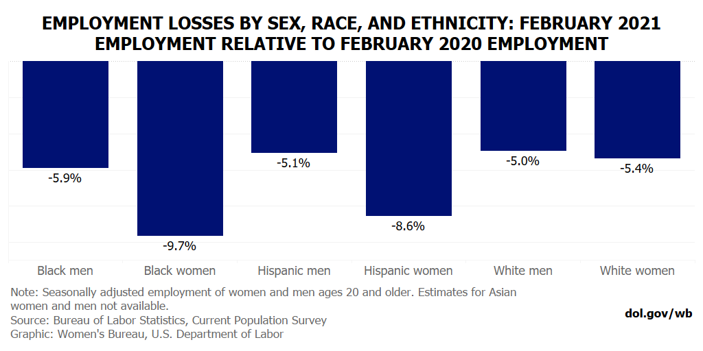 Employment losses by race, gender and ethnicity between Feb. 2020 and Feb. 2021