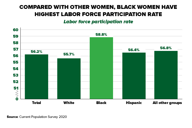 """Chart title: """"Compared with Other Women, Black Women have the Highest Labor Force Participation Rate."""" The chart shows the labor force participation rate for women by demographic group. White: 55.7%. Black: 58.8%. Hispanic: 56.4%. All other groups: 56.8%. Total: 56.2%. Source: Current Population Survey 2020 Annual Averages."""