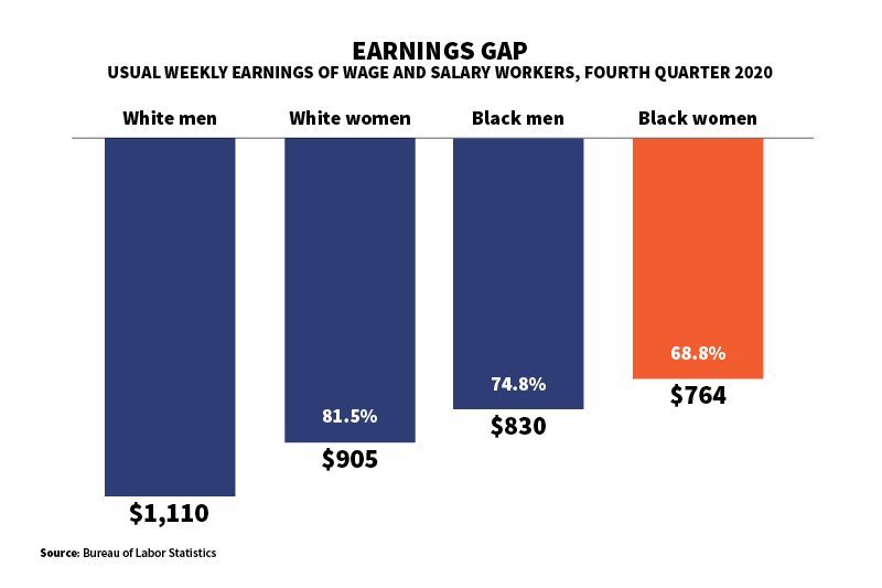 Chart showing weekly earnings of white men, white women, black men and black women, with percentages showing the earnings gap for each demographic compared with white men.