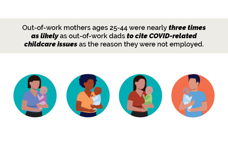 Out-of-work mothers ages 25-44 were nearly three times as likely as out-of-work dads to cite COVID-related childcare issues as the reason they were not employed.