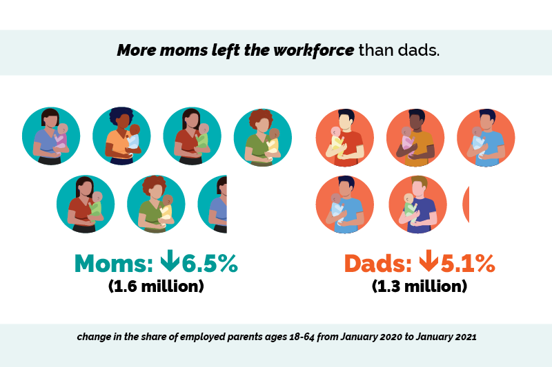 More moms left the workforce than dads. Moms down 6.5% (1.6 million). Dads down 5.1% (1.3 million). Change in the share of employed parents ages 18-64 from January 2020 to January 2021.