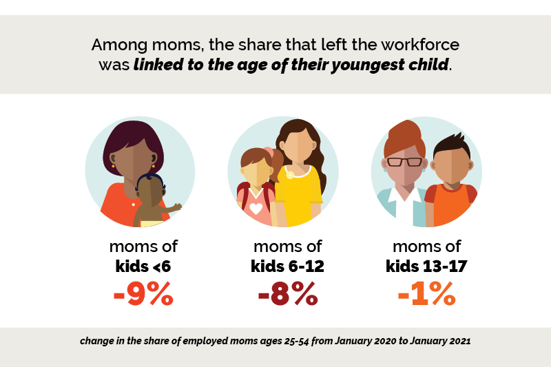 Among moms, the share that left the workforce was linked to the age of their youngest child. Moms of kids <6 -9%. Moms of kids 6-12 -8%. Moms of kids 13-17 -1%. Change in the share of employed moms ages 25-54 from Jan. 2020-Jan. 2021