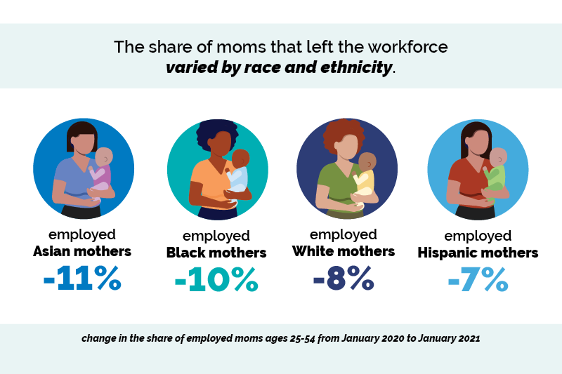 The share of moms that left the workforce varied by race and ethnicity. Employed Asian mothers -11%. Employed Black mothers -10%. Employed White mothers -8%. Employed Hispanic mothers -7%. Change in the share of employed moms ages 25-54 from Jan. 2020-Jan. 2021.