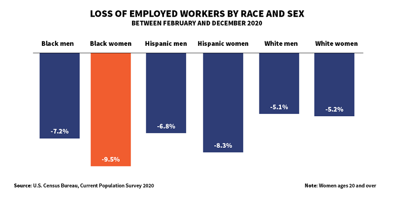 Graphic showing loss of employed workers by race and sex between February and December 2020