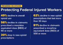 Protecting Federal Injured Workers - 49% decline in overall opioid use. 56% decline in claimants prescribed a morphine equivalent dose of 90 or more. 30% drop in new opioid prescriptions. 62% decline in new opioid prescriptions that last more than 30 days. 81% decline in claimants prescribed a morphine equivalent dose of 500 or more.
