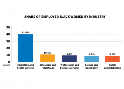 Share of employed black women by industry.