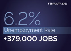 Feb. 2021. 6.2% unemployment rate. +379,000 jobs.