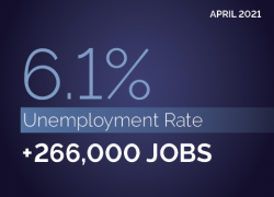 April 2021. 6.1% unemployment rate. +266,000 jobs