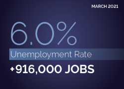 March 2021. 6.0% unemployment rate. +916,000 jobs.