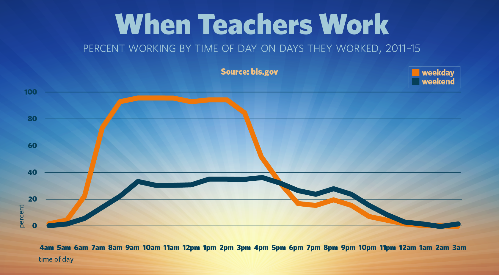 Chart: When Teachers Work