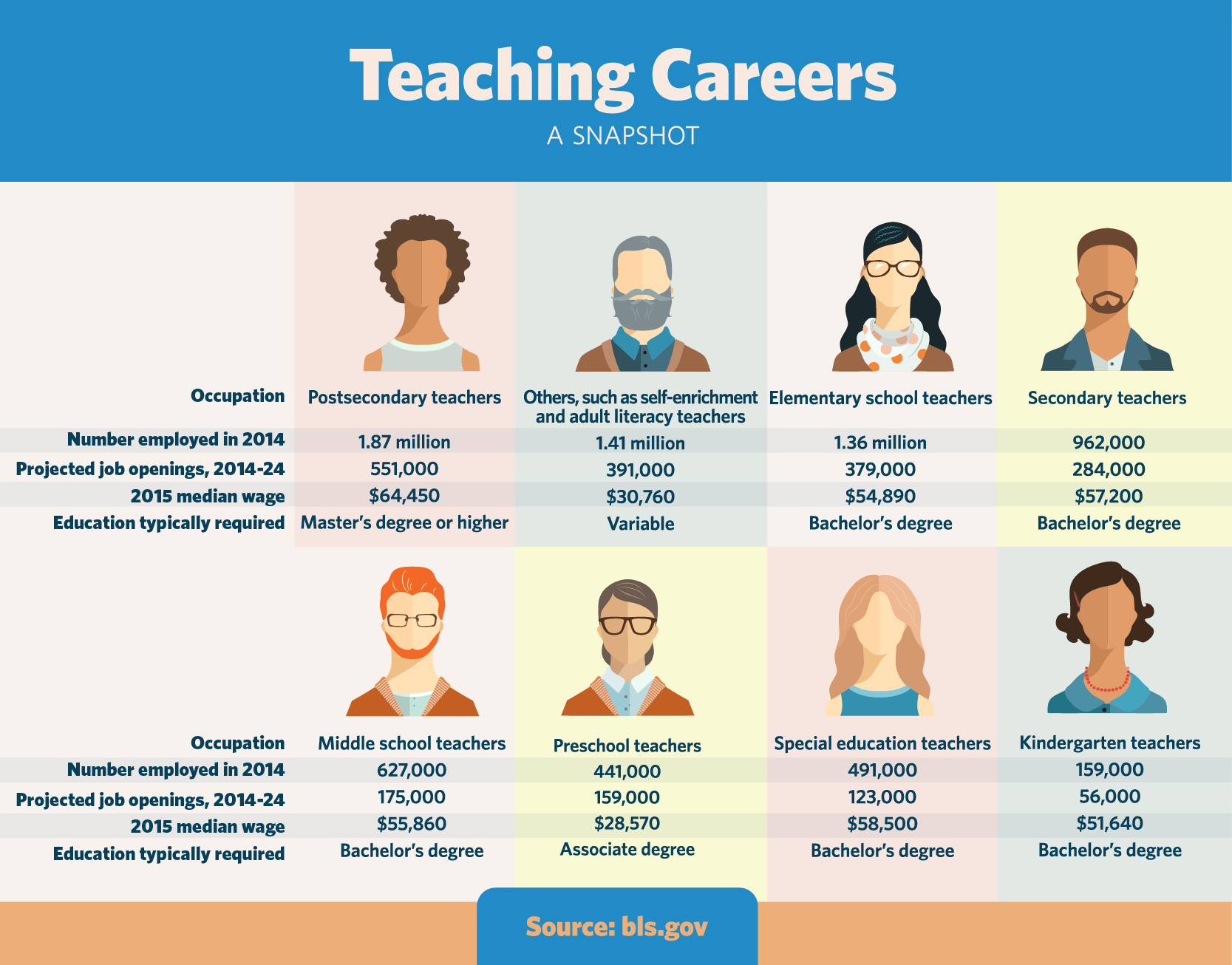 Shape The Future With A Teaching Career Us Department Of Labor Blog