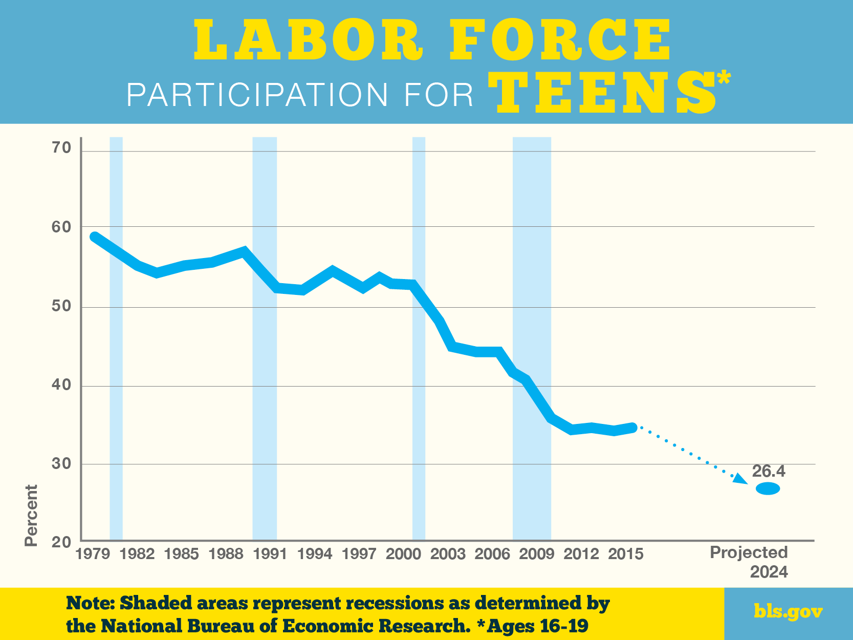 Chart shows teen labor force participation in decline from 1979.